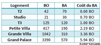Taux de rentabilité des actions payantes pour gagner des BA